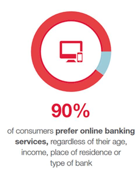 Impact Of Demonetization In E-Banking - IJSER